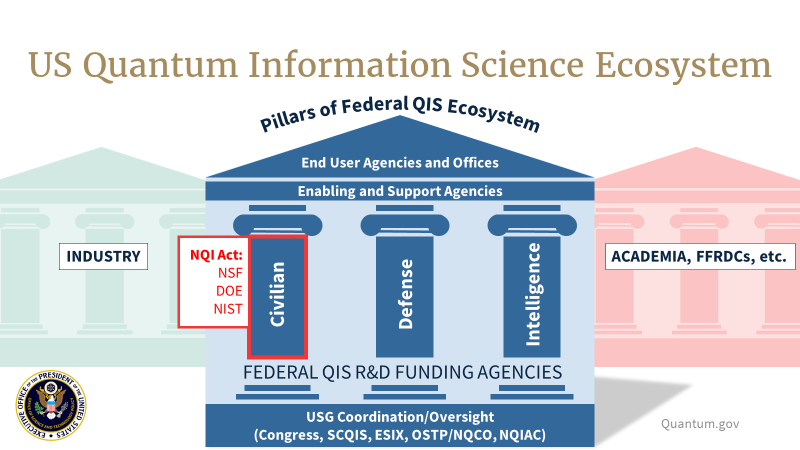 The United States QIS Ecosystem